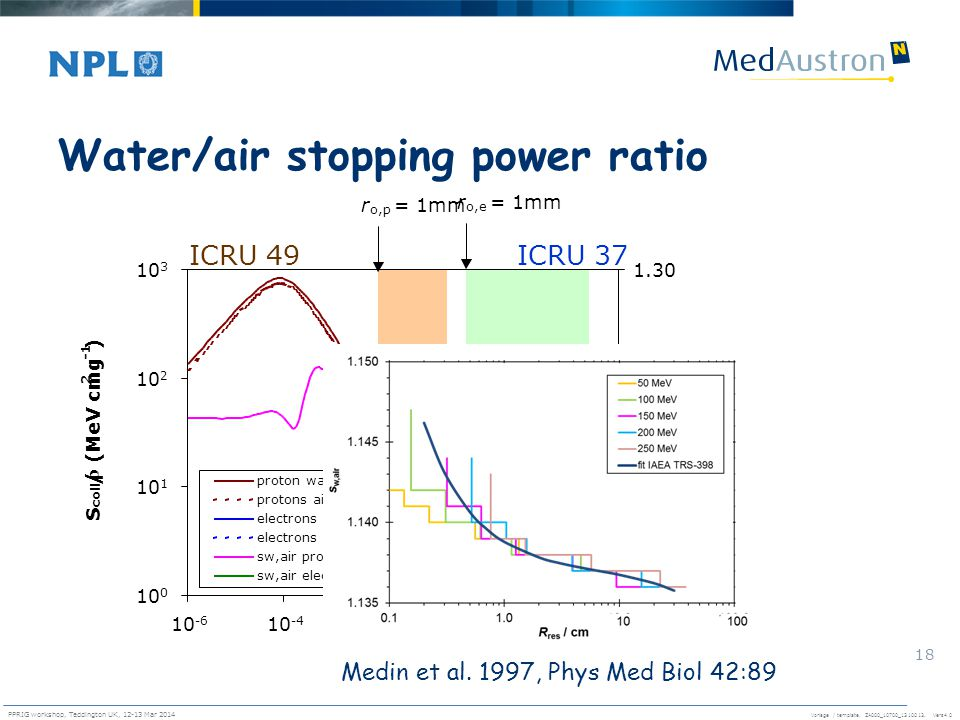 Water/air stopping power ratio