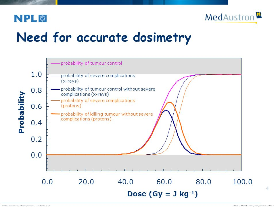 Need for accurate dosimetry