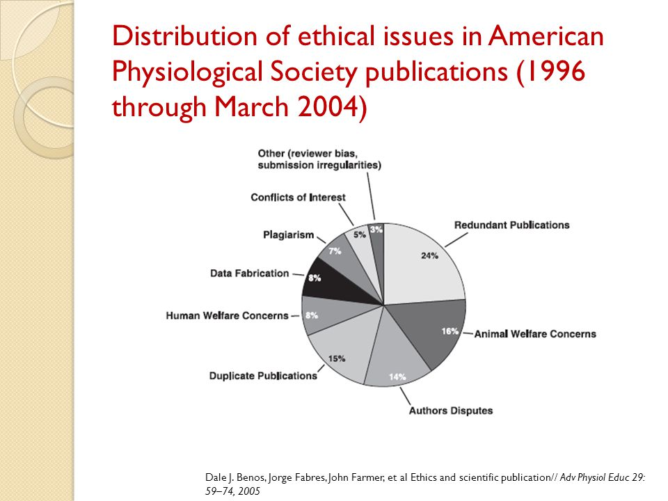 Distribution of ethical issues in American Physiological Society publications (1996 through March 2004)