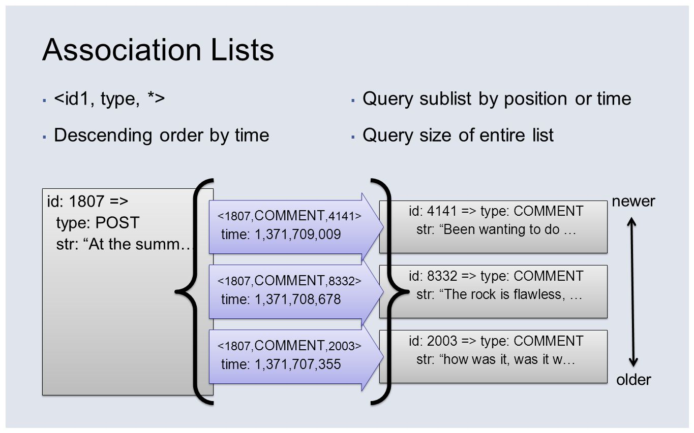Association Lists <id1, type, *> Descending order by time