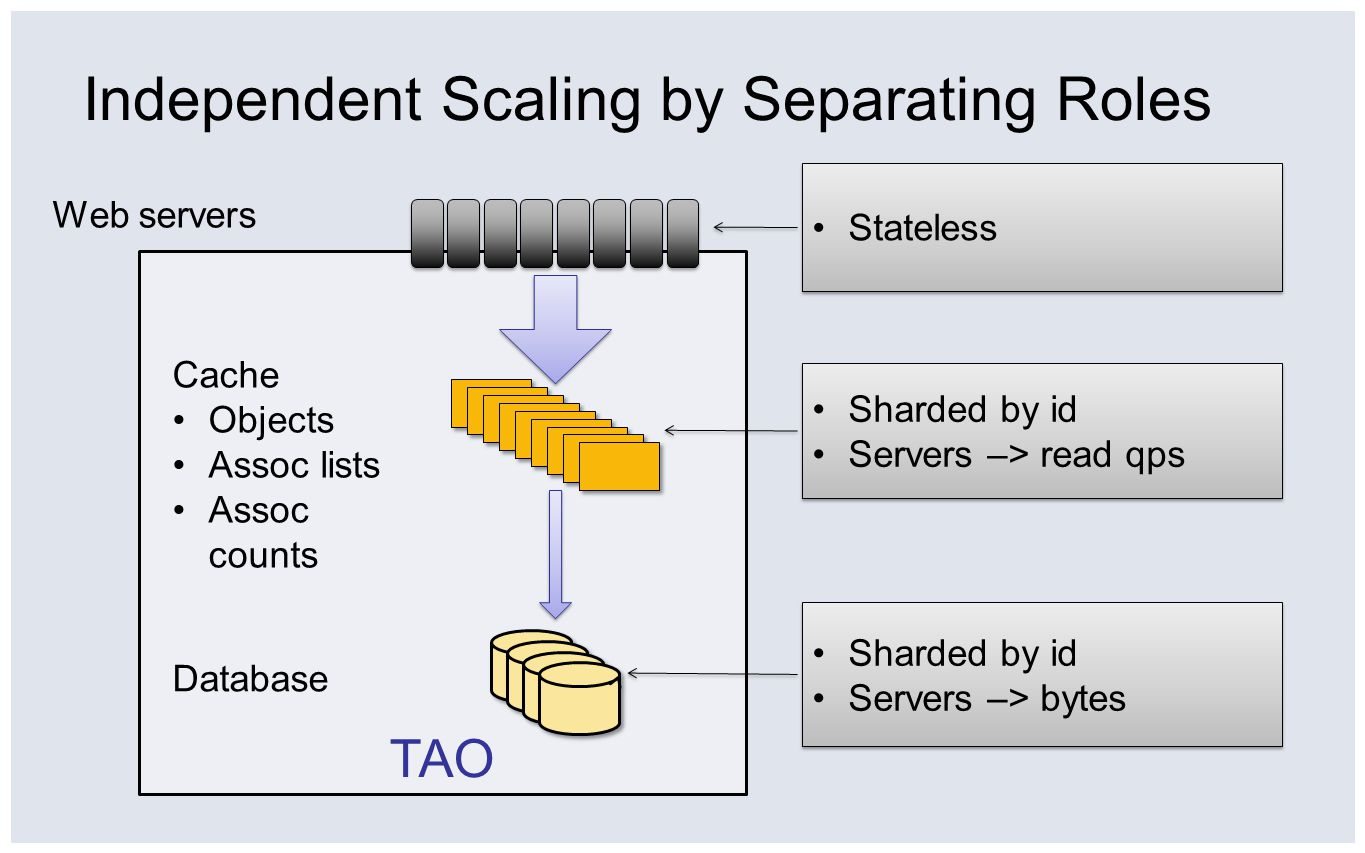 Independent Scaling by Separating Roles