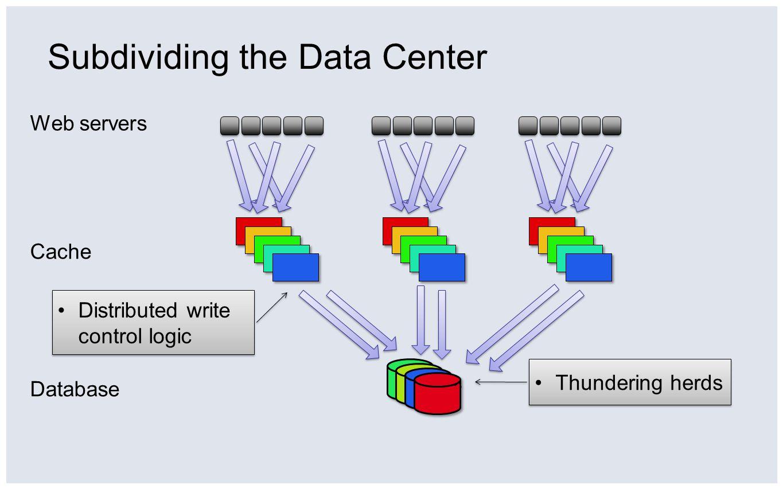 Subdividing the Data Center