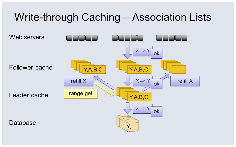 Write-through Caching – Association Lists