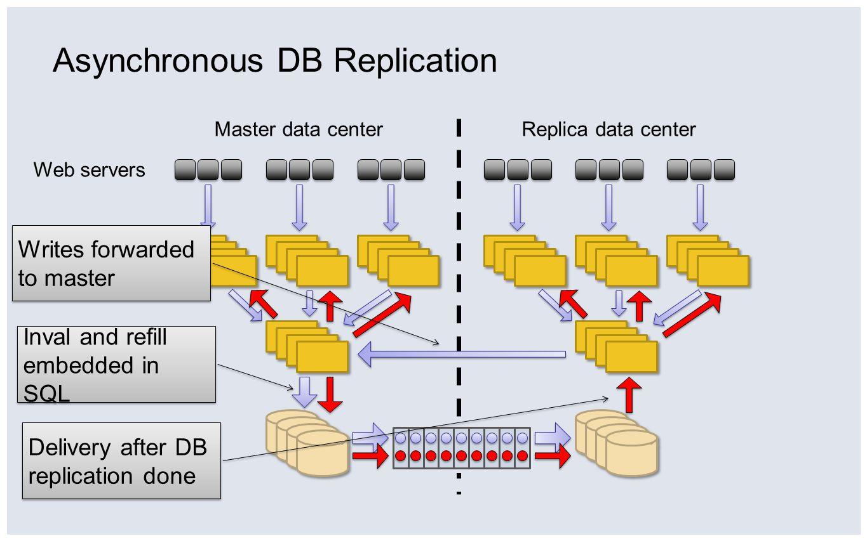 Asynchronous DB Replication