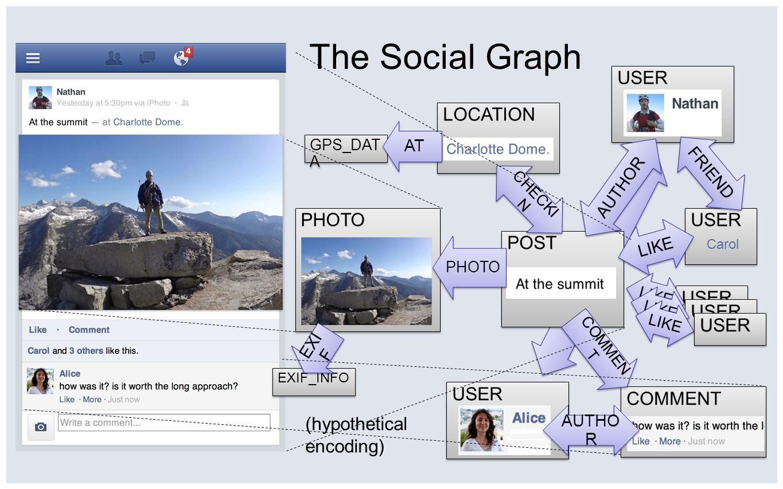 The Social Graph USER LOCATION PHOTO USER POST USER USER USER USER