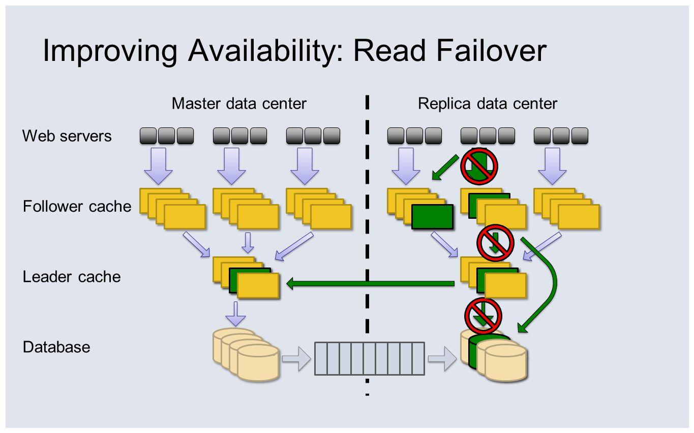 Improving Availability: Read Failover