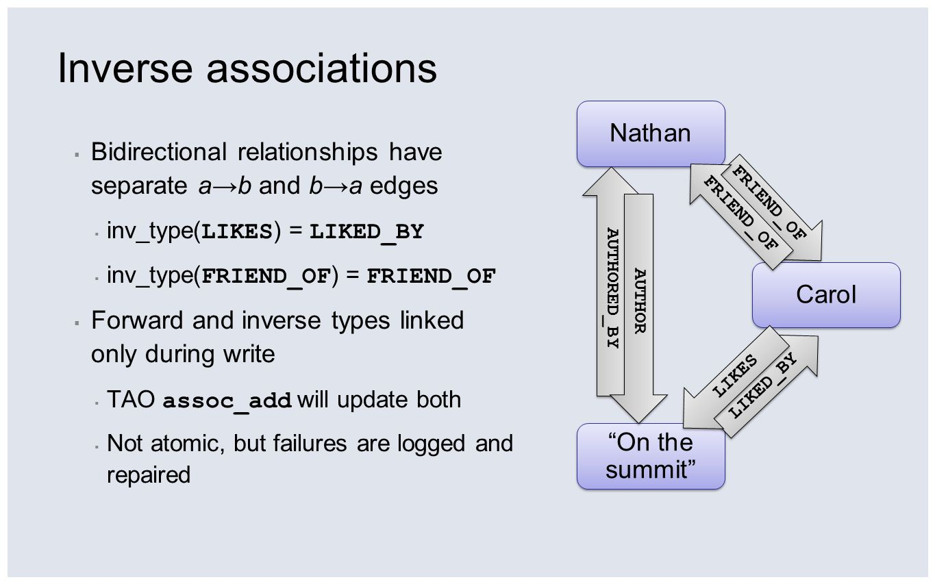 Inverse associations Bidirectional relationships have separate a→b and b→a edges. inv_type(LIKES) = LIKED_BY.