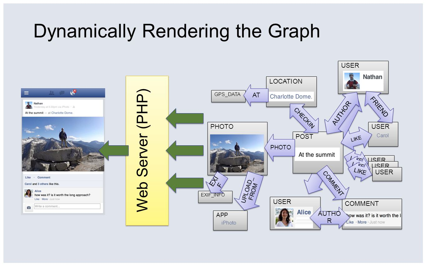 Dynamically Rendering the Graph