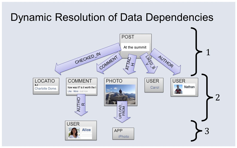 Dynamic Resolution of Data Dependencies