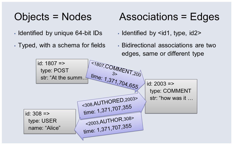 Objects = Nodes Associations = Edges Identified by unique 64-bit IDs