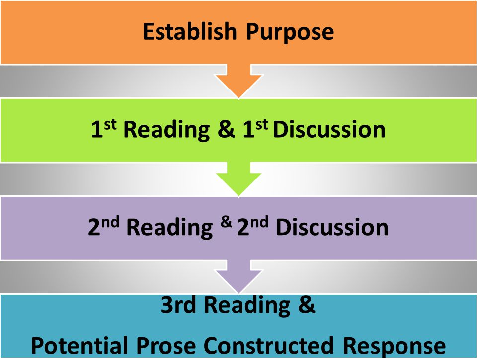 Potential Prose Constructed Response 2nd Reading & 2nd Discussion