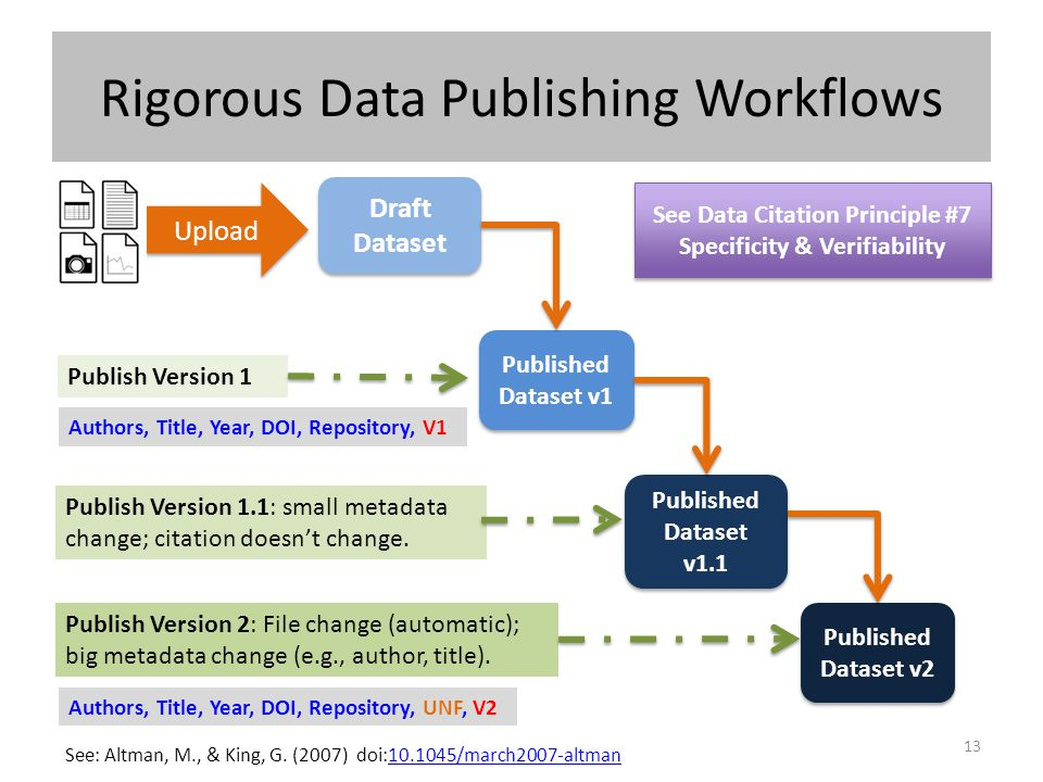 Rigorous Data Publishing Workflows