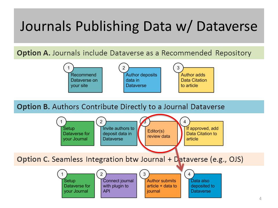Journals Publishing Data w/ Dataverse