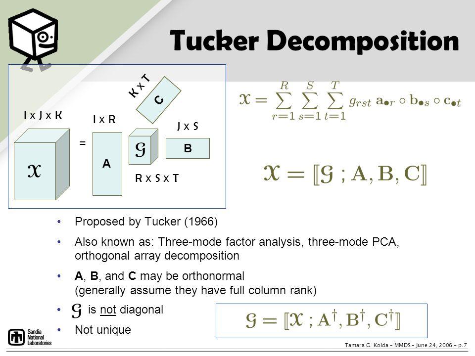 Tucker Decomposition K x T C I x J x K I x R J x S = B A R x S x T