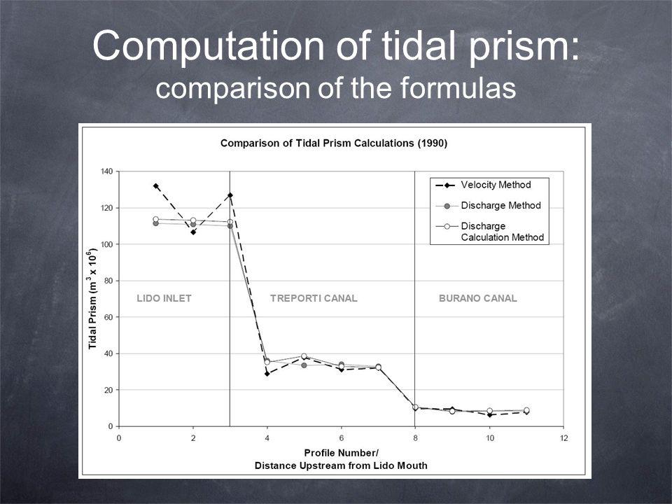 Computation of tidal prism: comparison of the formulas