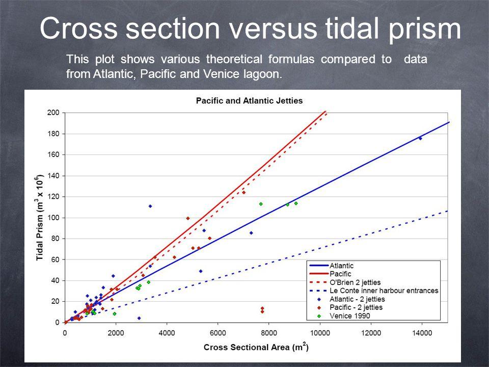 Cross section versus tidal prism