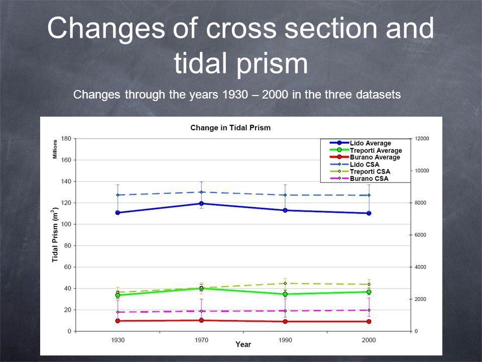 Changes of cross section and tidal prism