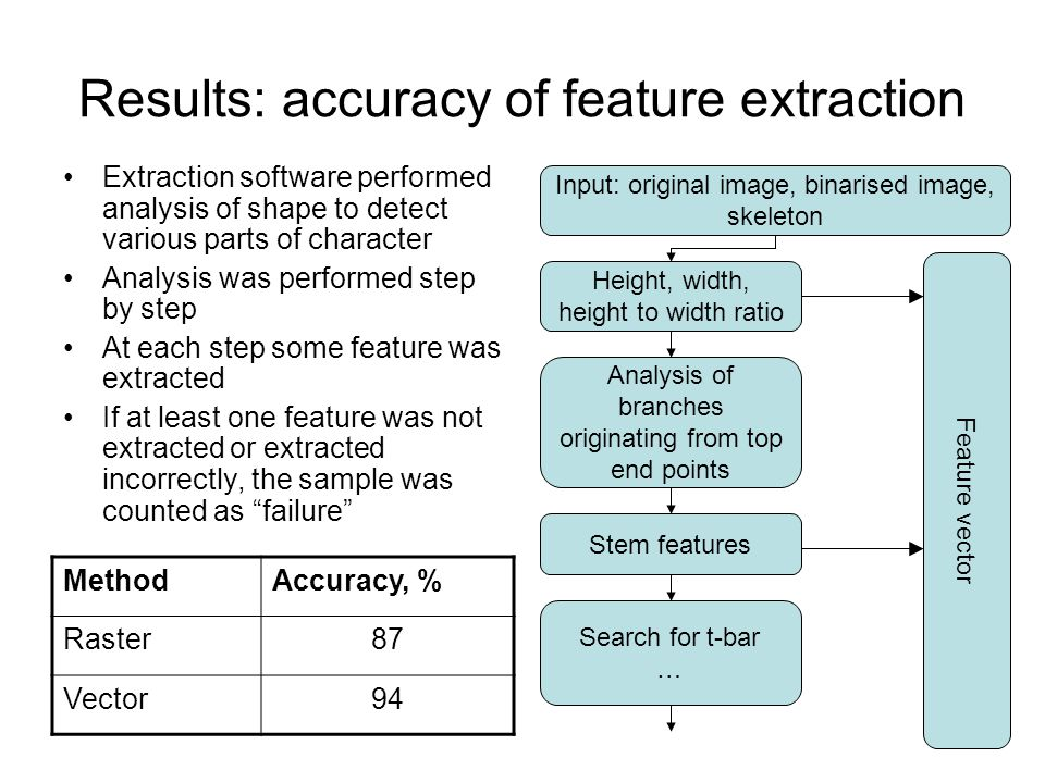 Results: accuracy of feature extraction