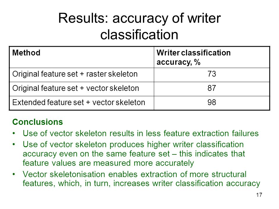Results: accuracy of writer classification