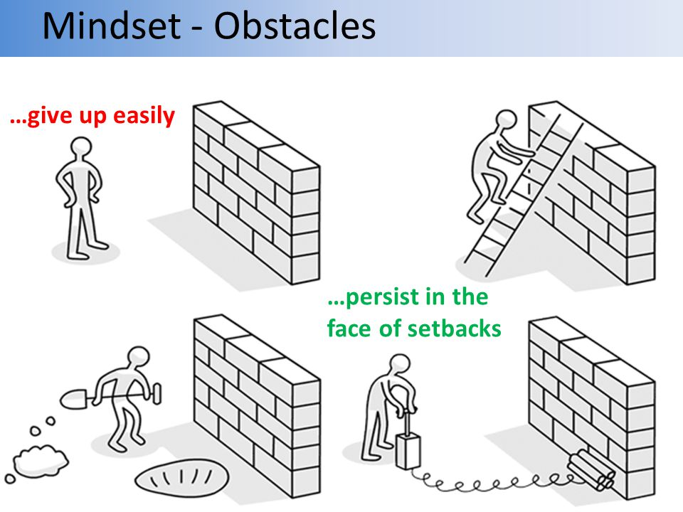 Mindset - Obstacles …give up easily …persist in the face of setbacks
