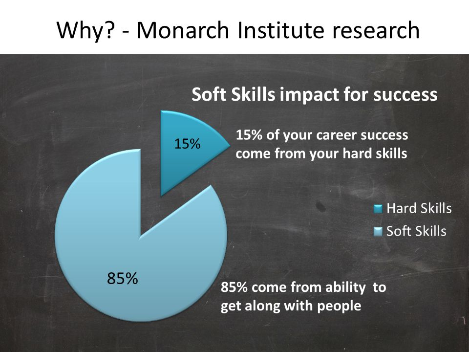 Why - Monarch Institute research