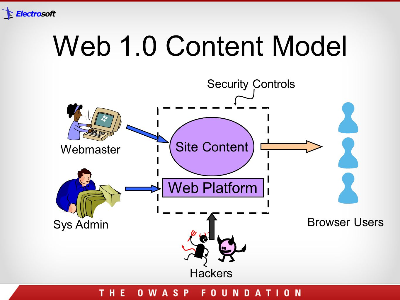 Web 1.0 Content Model Web Platform Site Content Security Controls