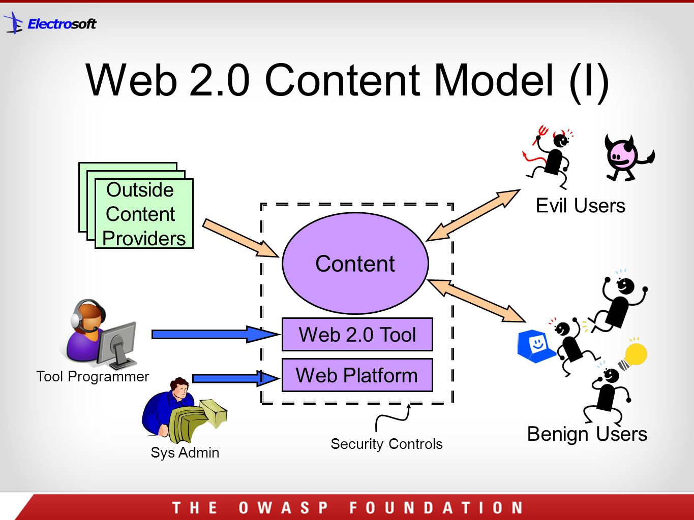 Web 2.0 Content Model (I) Content Outside Content Evil Users Providers
