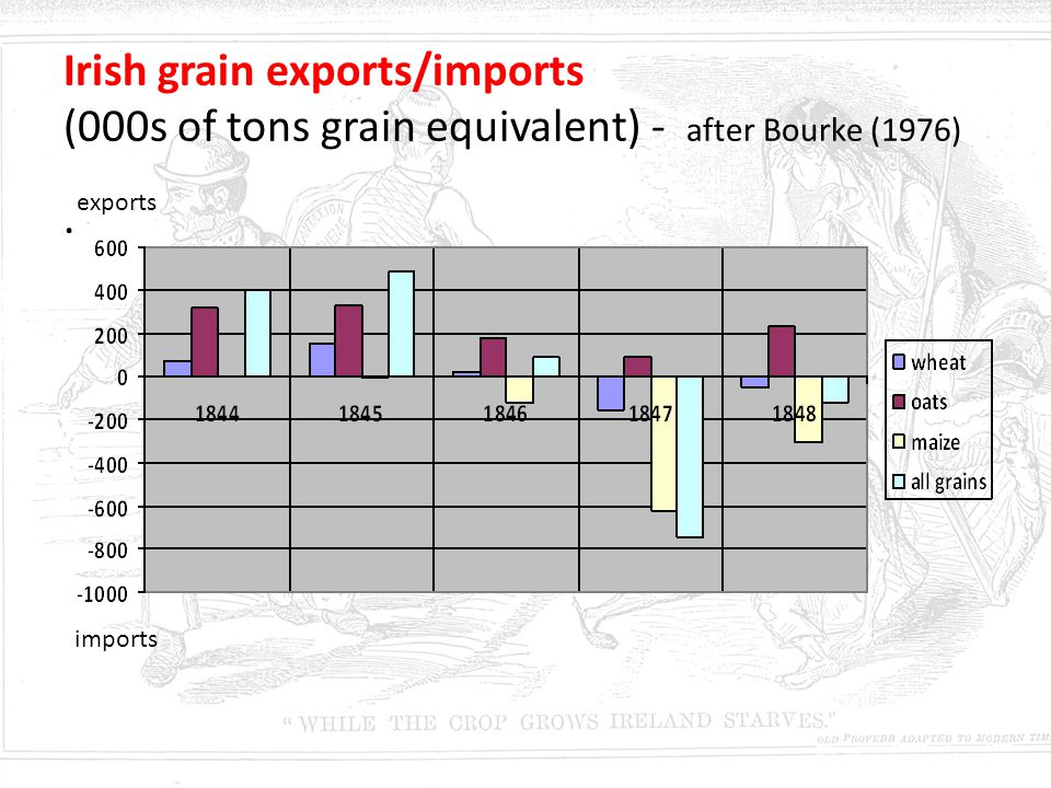Irish grain exports/imports (000s of tons grain equivalent) - after Bourke (1976)