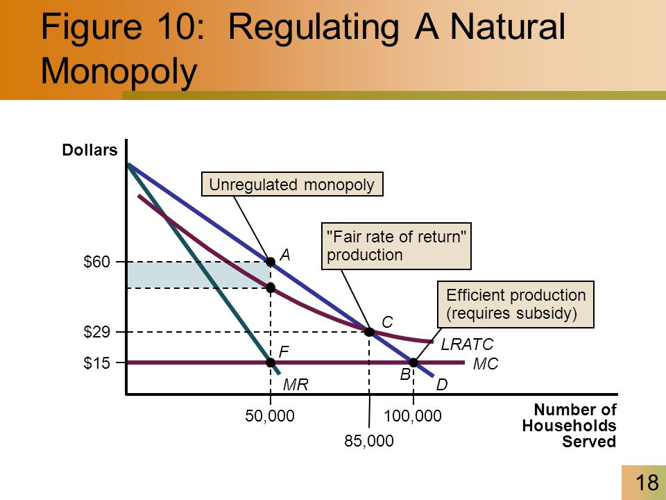 Figure 10: Regulating A Natural Monopoly