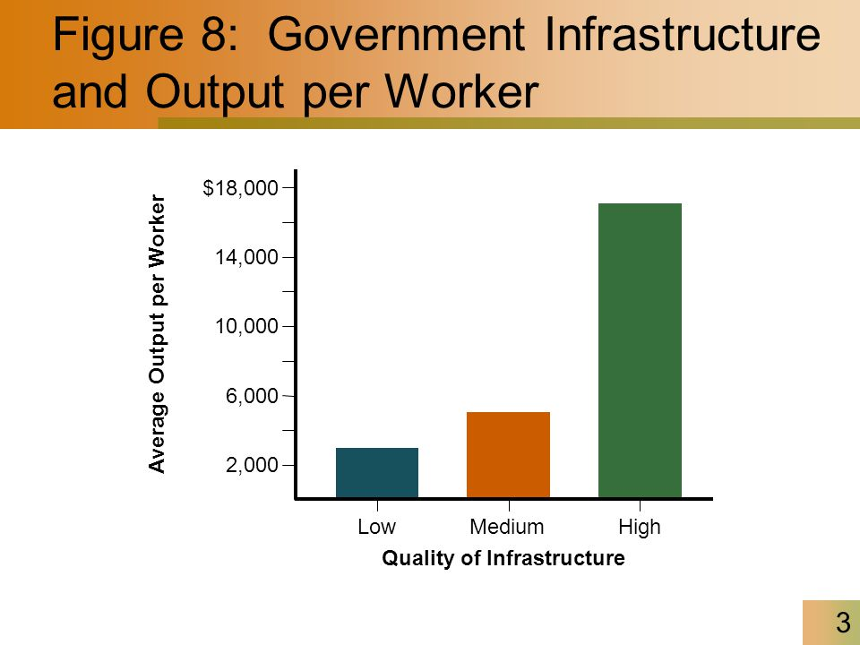 Figure 8: Government Infrastructure and Output per Worker