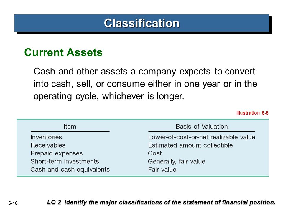 Classification Current Assets
