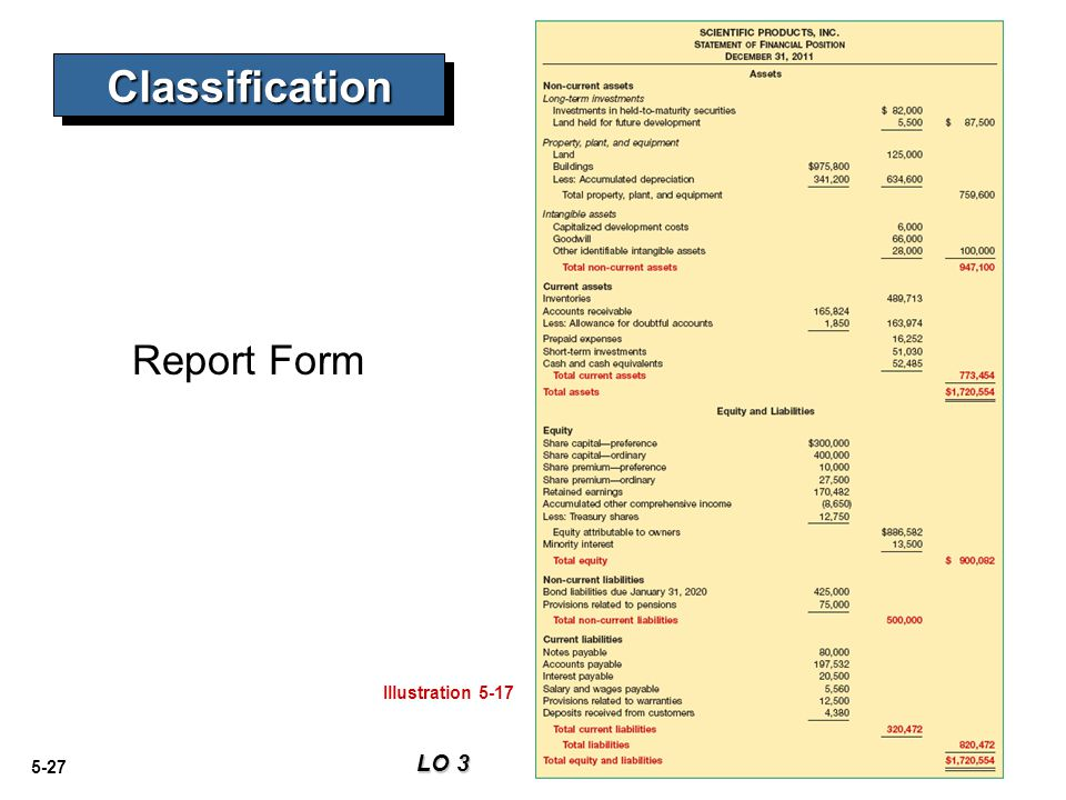 Classification Report Form Illustration 5-17 LO 3