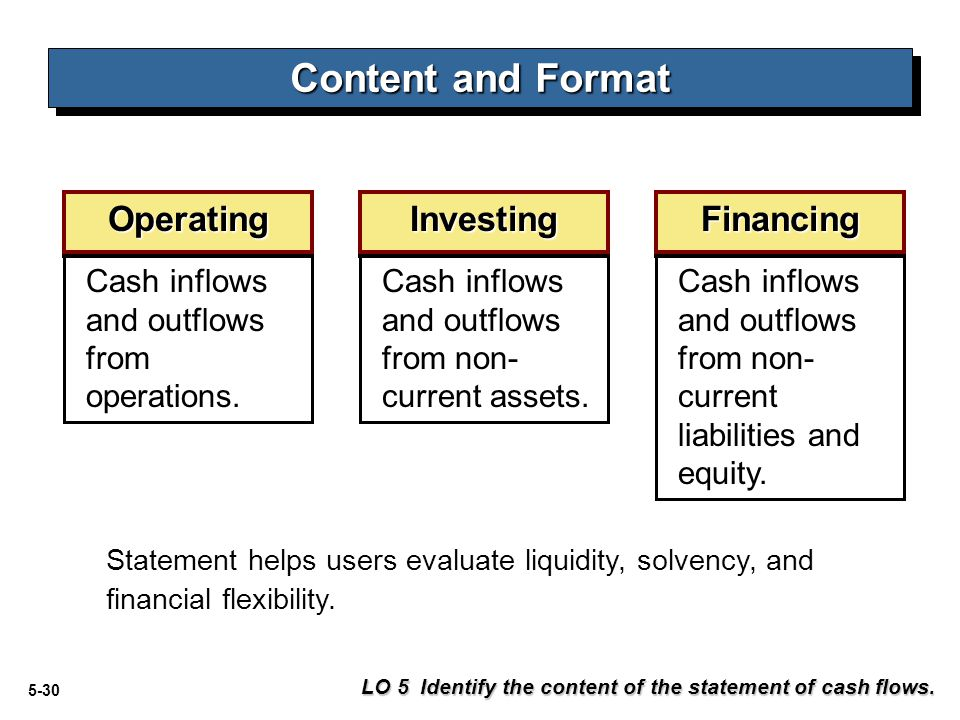 Content and Format Operating Investing Financing