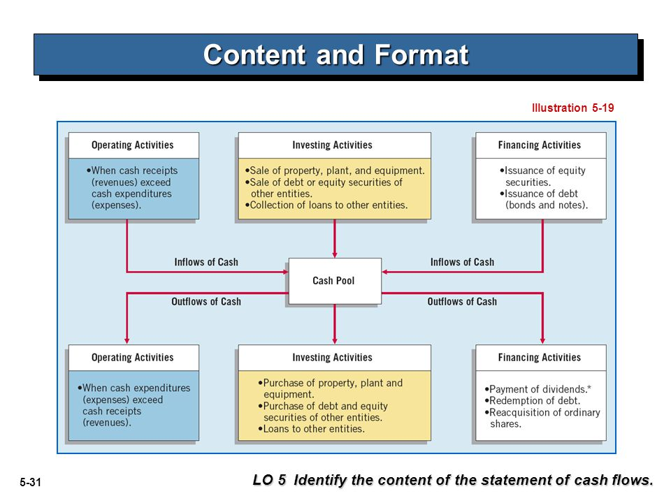 Content and Format Illustration 5-19 LO 5 Identify the content of the statement of cash flows.