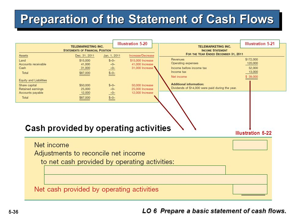 Preparation of the Statement of Cash Flows