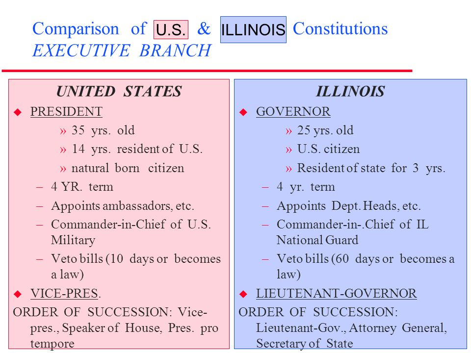 Comparison of U.S. & Illinois Constitutions EXECUTIVE BRANCH