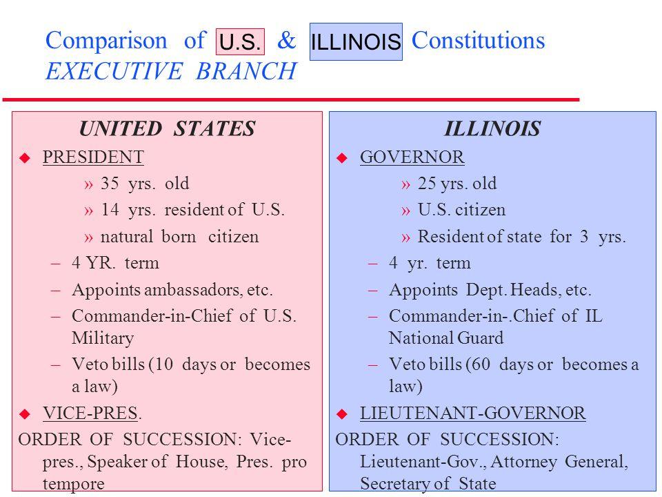 Comparison of U.S. & Illinois Constitutions EXECUTIVE BRANCH