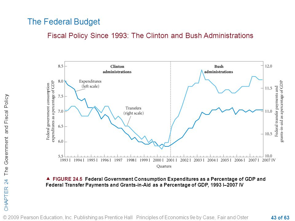 The Federal Budget Fiscal Policy Since 1993: The Clinton and Bush Administrations.