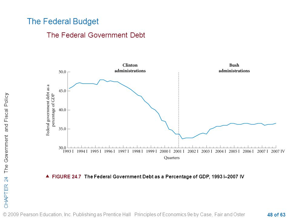 The Federal Budget The Federal Government Debt
