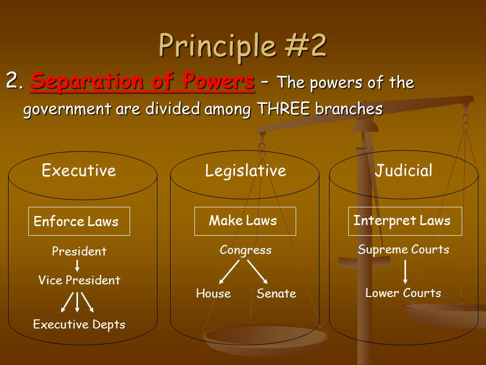 Principle #2 2. Separation of Powers - The powers of the government are divided among THREE branches.