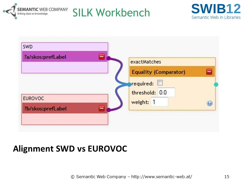 SILK Workbench Alignment SWD vs EUROVOC