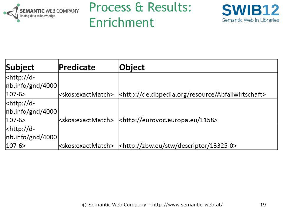 Process & Results: Enrichment