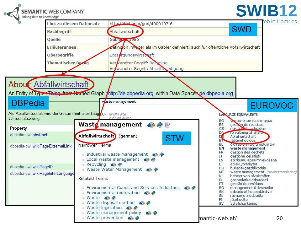 SWD DBPedia EUROVOC STW