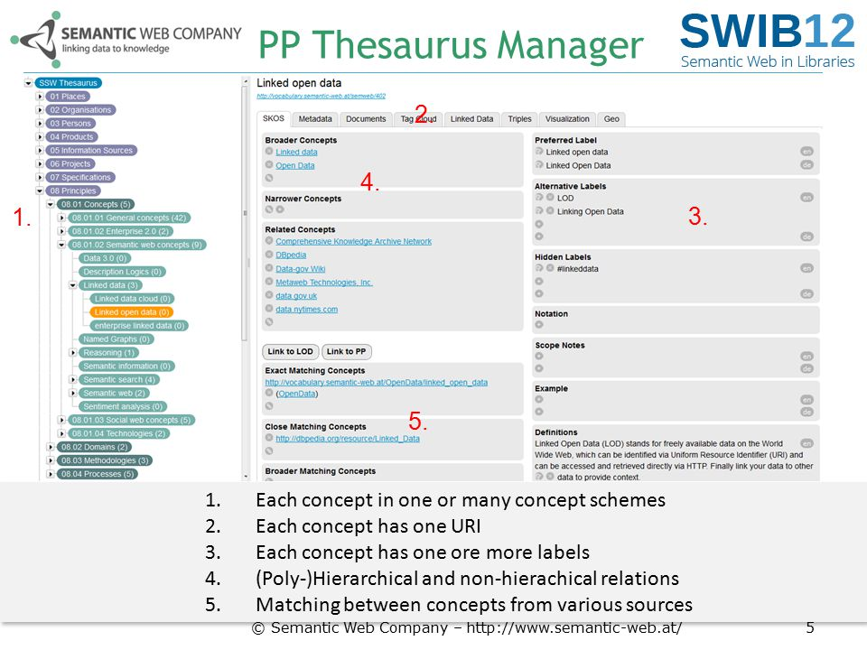 PP Thesaurus Manager 2. 4. 1. 3. 5. Each concept in one or many concept schemes. Each concept has one URI.