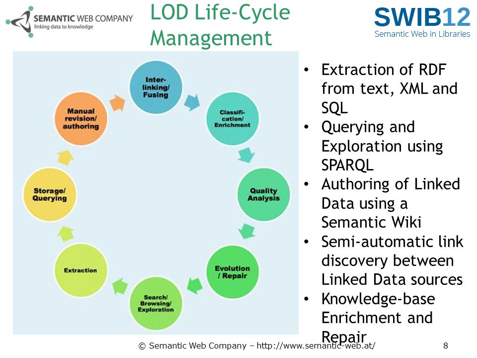 LOD Life-Cycle Management