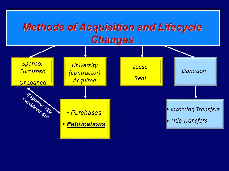 Methods of Acquisition and Lifecycle Changes
