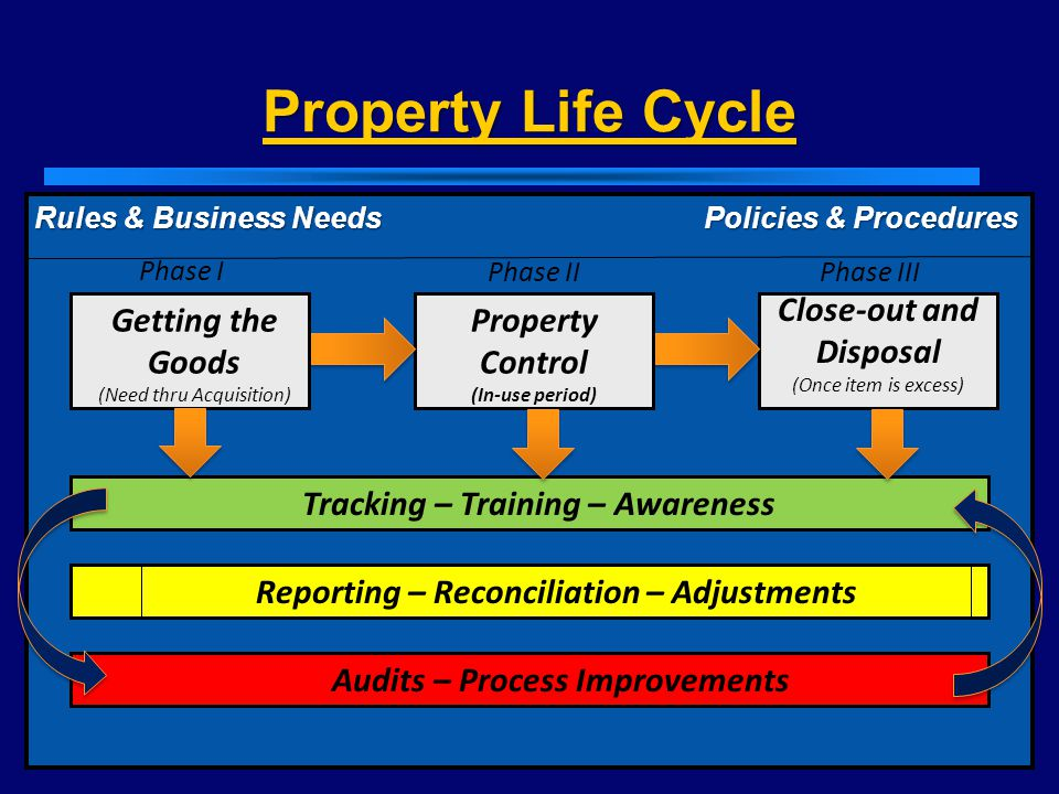 Property Life Cycle Close-out and Disposal Getting the Goods Property