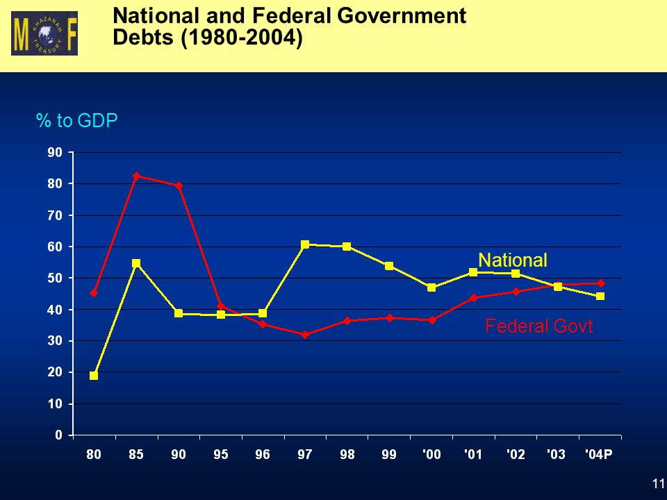 National and Federal Government Debts (1980-2004)