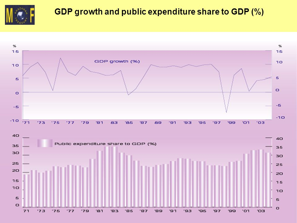 GDP growth and public expenditure share to GDP (%)