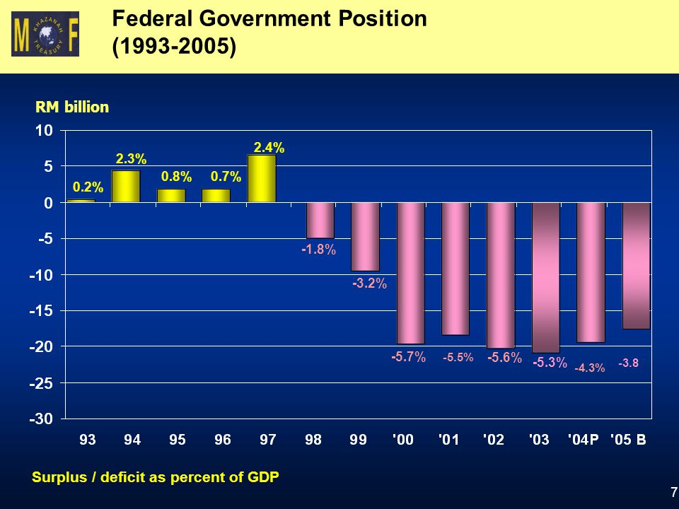 Federal Government Position (1993-2005)